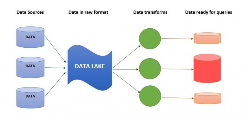 Data Lake Market: Analysis & Opportunities During Covid-19