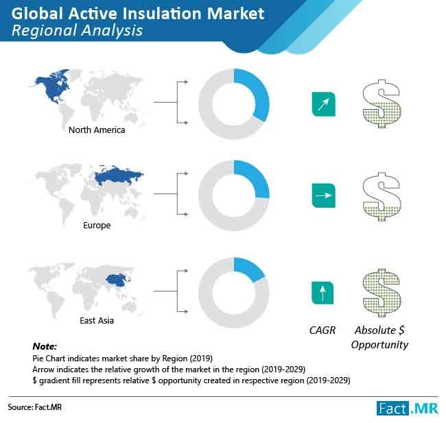 Active Insulation Market to Witness Healthy Growth of 5%