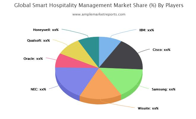 Smart Hospitality Management Market