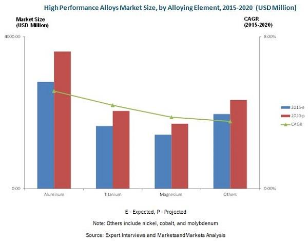 High Performance Alloys Market worth 9,698.35 Million USD