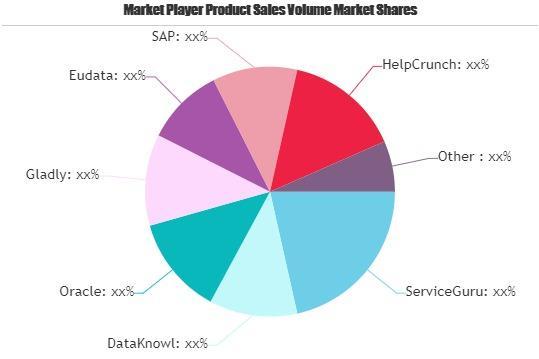 Customer Service Software Market