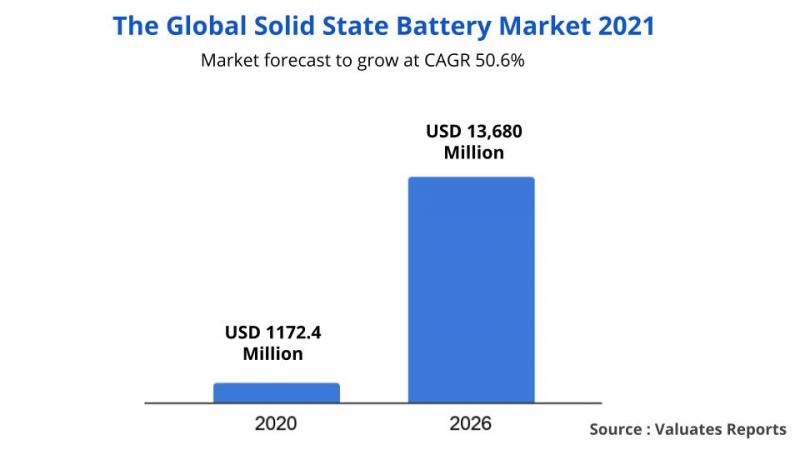 Solid State Battery Market Worth $13,680 Million by 2026 at CAGR