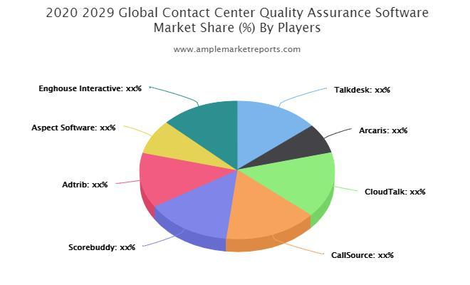 Contact Center Quality Assurance Software market
