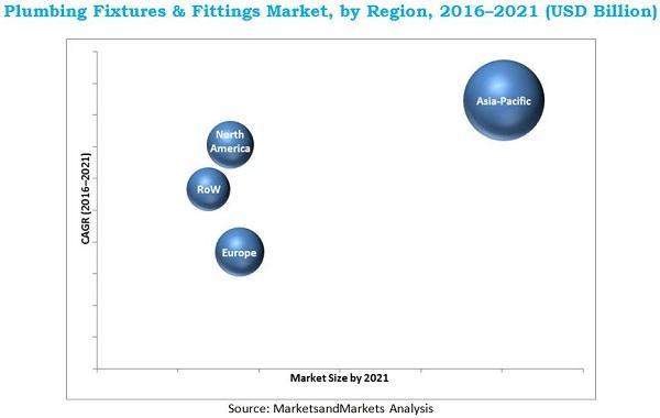 Plumbing Fixtures Market worth $139.4 billion by 2027   Leading