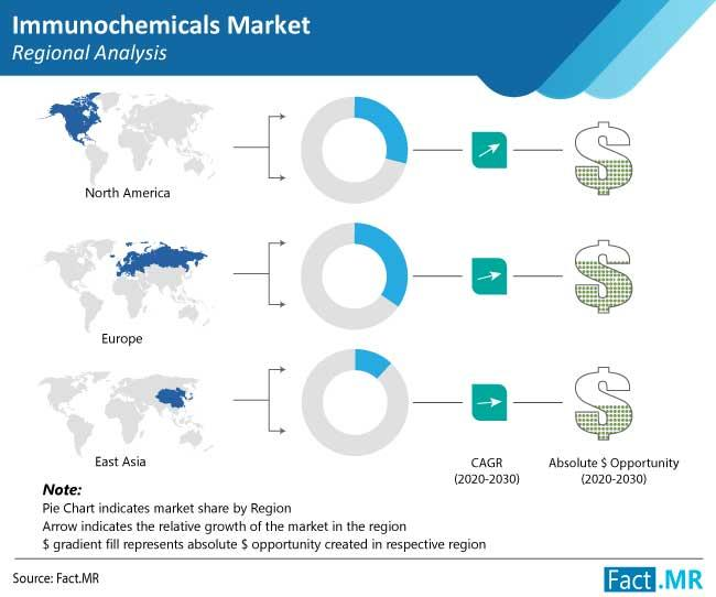 Immunochemicals Market Latest Trend Analysis and Revenue