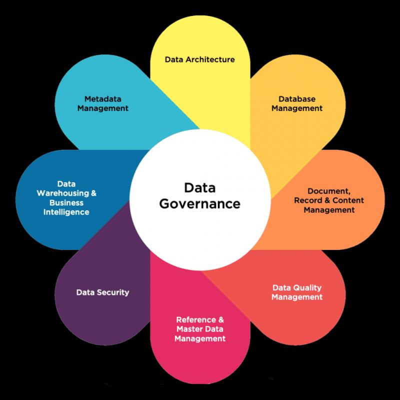 Data Governance Market