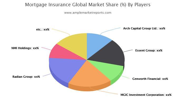 Mortgage Insurance Market
