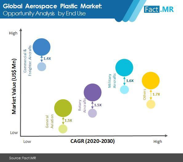 Aerospace Plastic Market