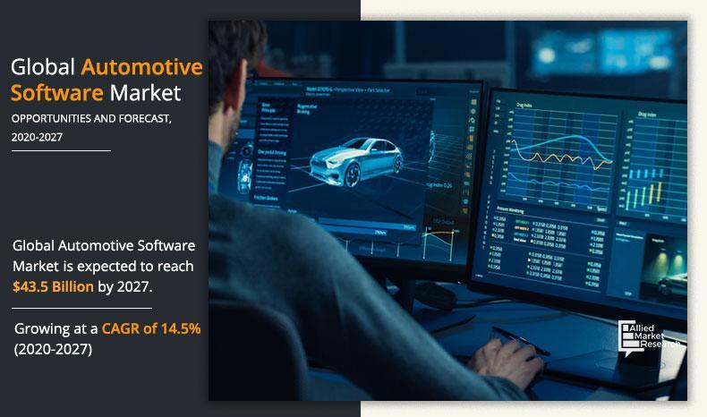 Automotive Software Market Worth $43.5 Billion by 2027 -