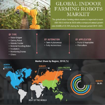 Indoor Farming Robots Market
