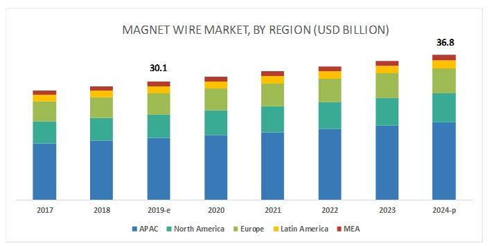 Magnet Wire Market worth $36.8 billion by 2024   Leading Players