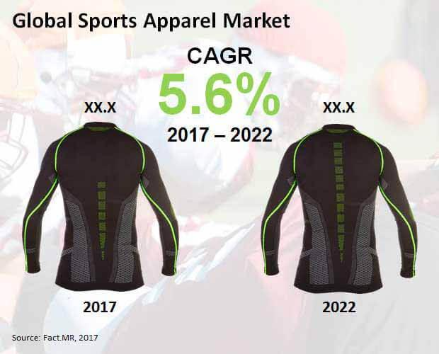 Sports Apparel Market