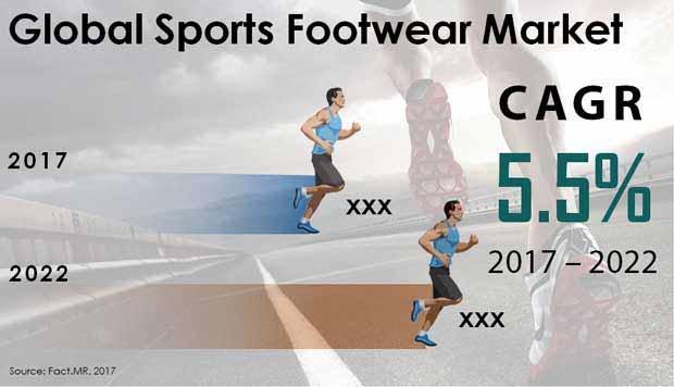 Sports Footwear Market