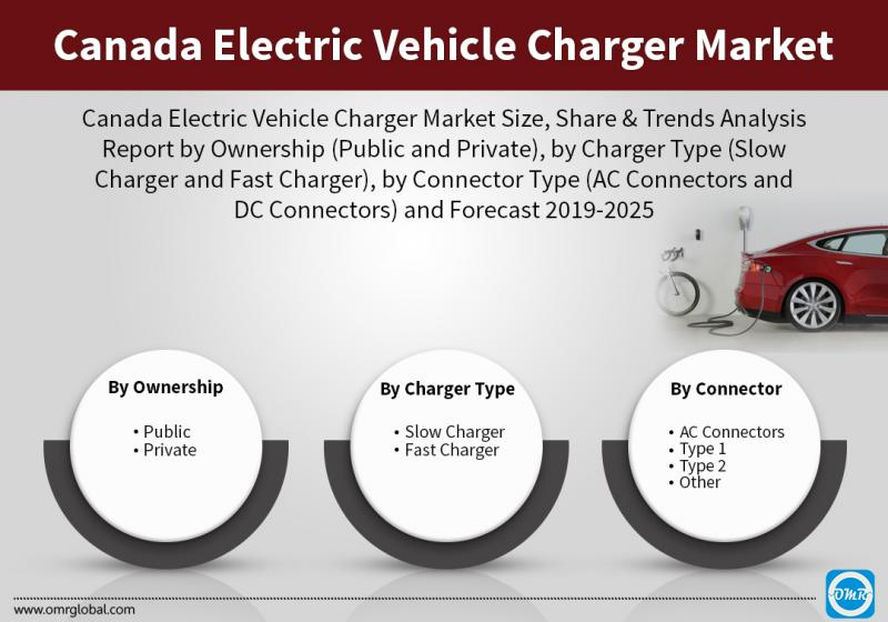 Canada Electric Vehicle Charger Market to 2025, Future Outlook,