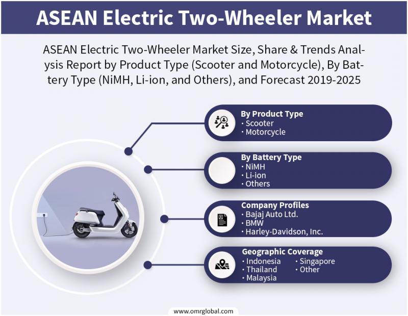 ASEAN Electric Two-Wheeler Market to 2025, Future Outlook,