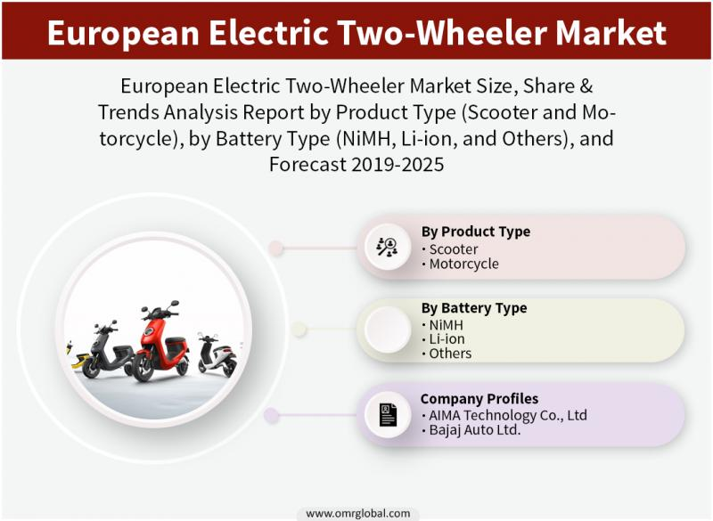 European Electric Two-Wheeler Market: 2019 Analysis Report,