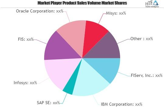 Financial Consulting Market