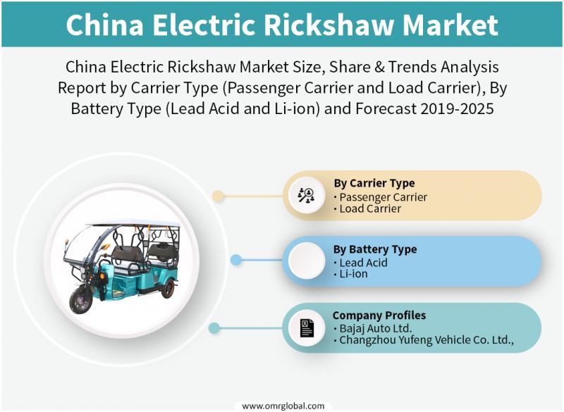 China Electric Rickshaw Market to 2025, Future Outlook,