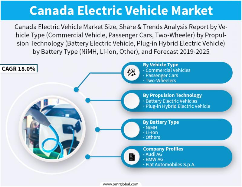 Canada Electric Vehicle Market Report 2019: By Key Players,