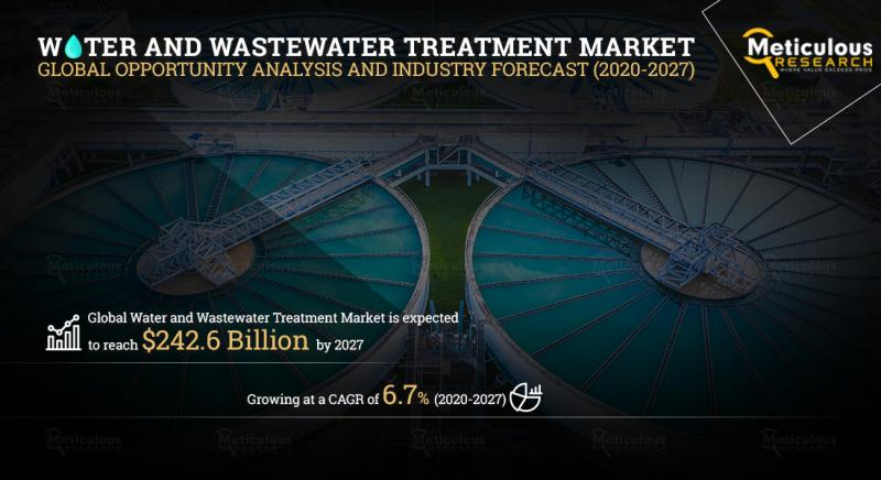 Water and Wastewater Treatment Market 2020 – Types,