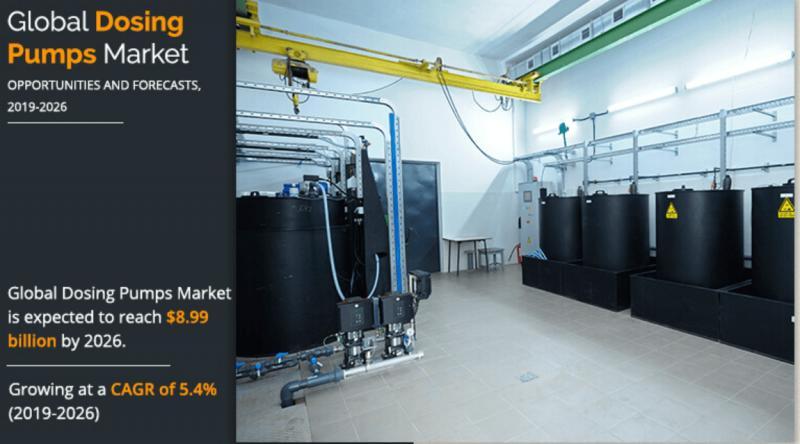 Dosing Pumps Market