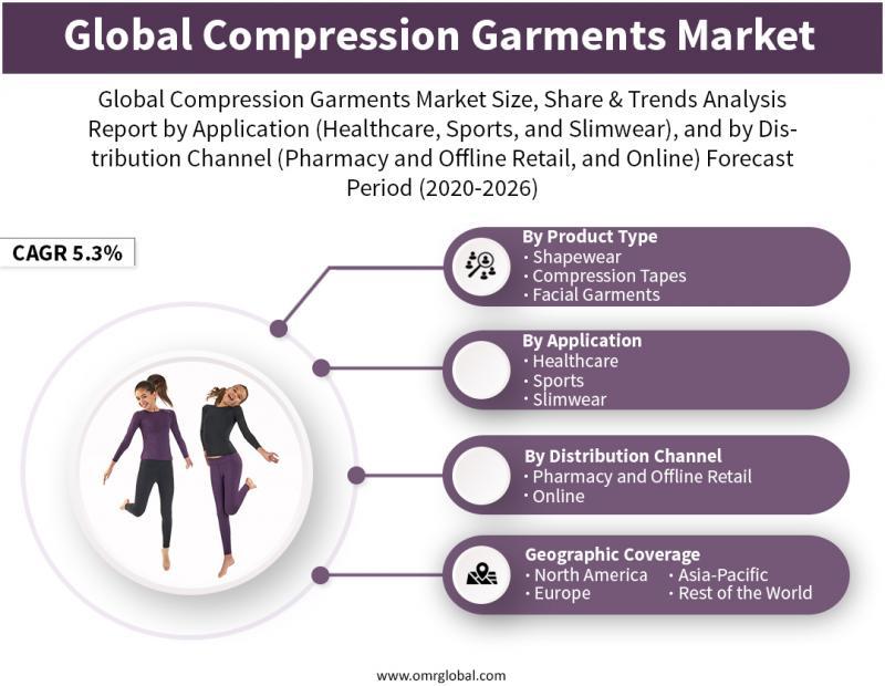 Global Compression Garments Market Trends 2020   Segmentation,