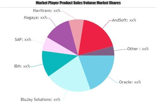 Logistic Software Market