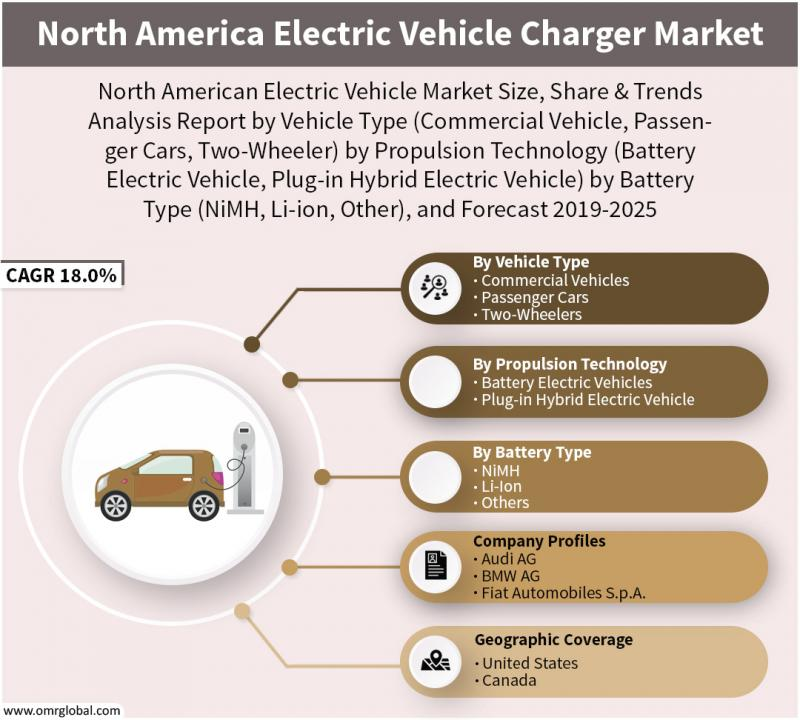 North America Electric Vehicle Charger Market to 2025, Future