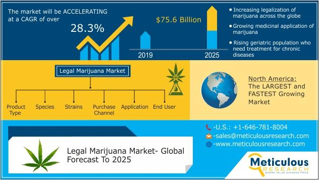 Legal Marijuana Market by Product Type , Species , Strains ,
