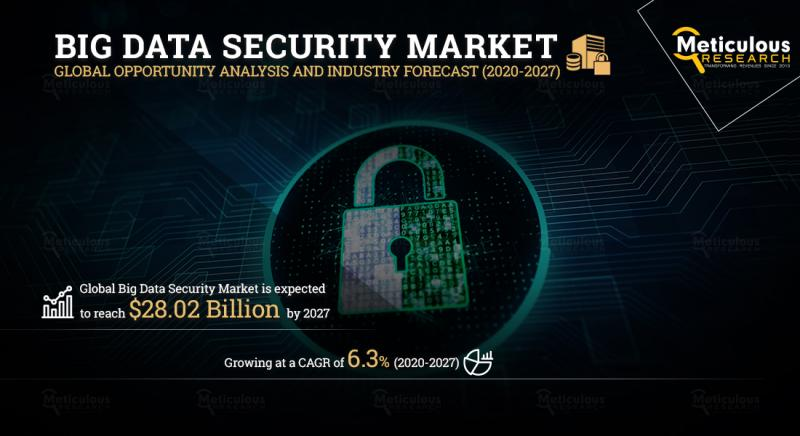 Big Data Security Market is Expected to Register a CAGR of 6.3%