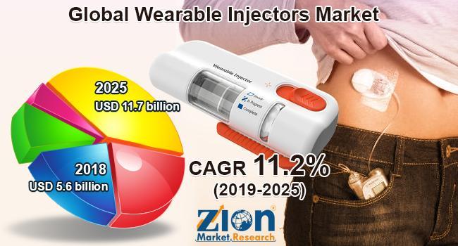 Growth Opportunities In Wearable Injectors Market Future