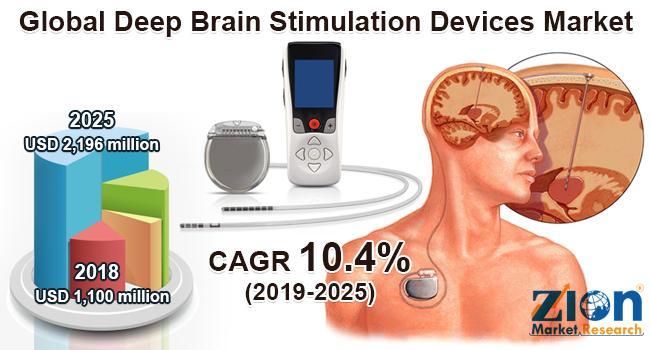 Global Deep Brain Stimulation Devices Market Assessment