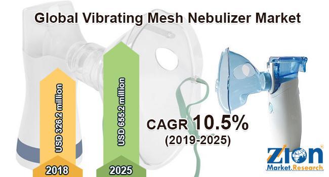 Global Vibrating Mesh Nebulizer Market 2020 Brief review