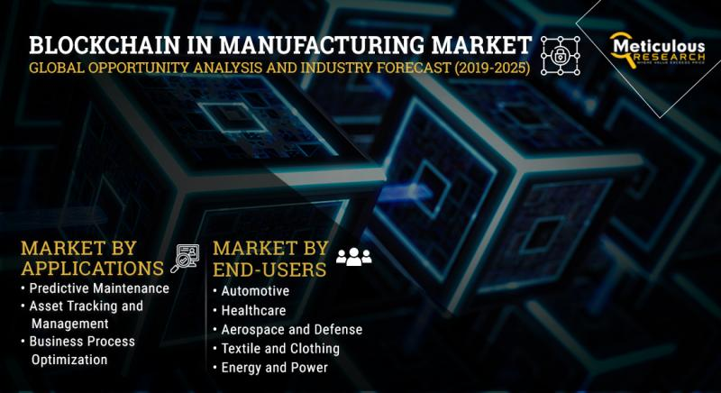 Blockchain in Manufacturing Market | by Providers,