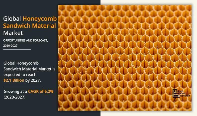 Honeycomb Sandwich Material Market Exploring Huge