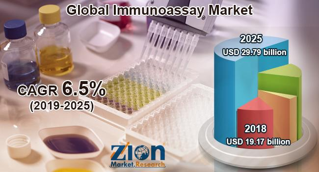 Global Immunoassay Market Growth Graph To Demonstrate