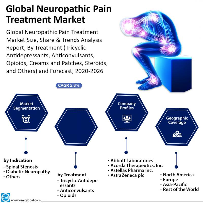 Global Neuropathic Pain Treatment Market Trends 2020 |