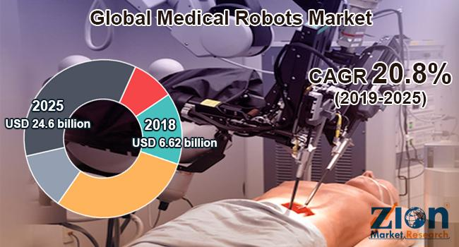 Global Medical Robots Market Detailed Industry Report Analysis