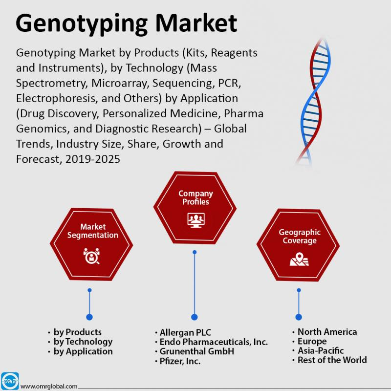 Global Genotyping Market Size, Share 2019, Impressive Industry