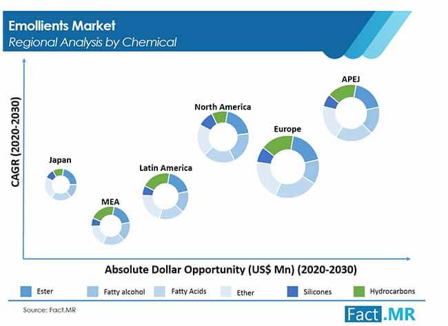 Emollient Market to Register a Healthy CAGR Throughout 2020