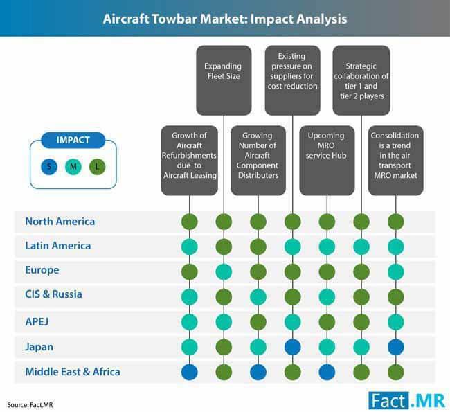 Aircraft Towbars Market Research Report to 2028  Brackett