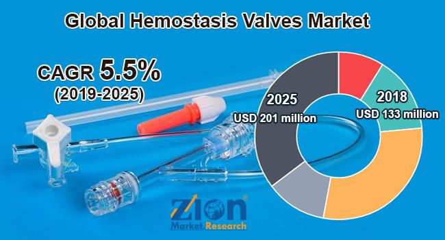Global Hemostasis Valves Market Report 2020: COVID-19 Impacts,