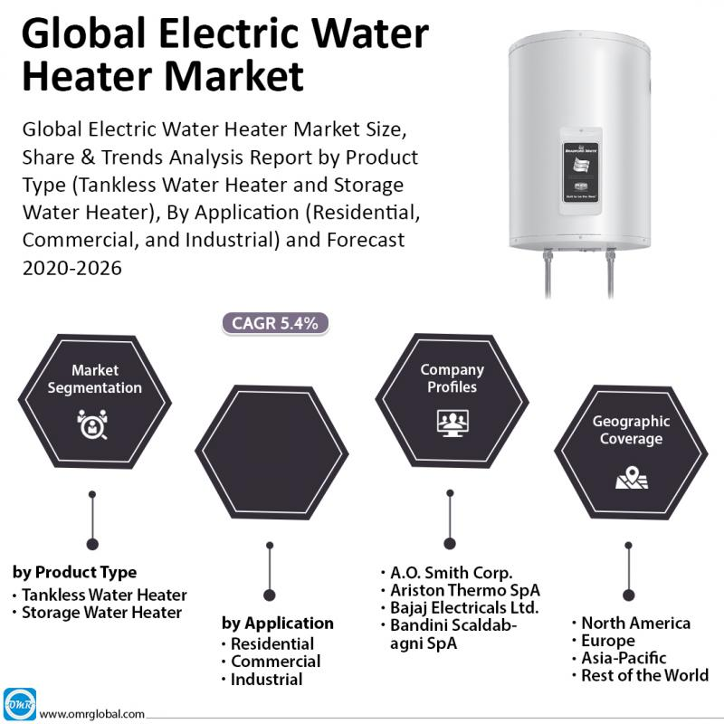 Electric Water Heater Market: Analysis Report, Share, Trends