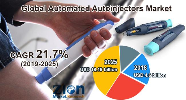 Global Automated Autoinjectors Market Forecast 2020-2026,