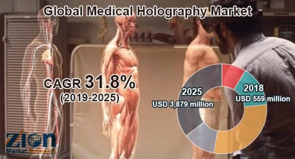 Global Medical Holography Market Predicted to Show Substantial