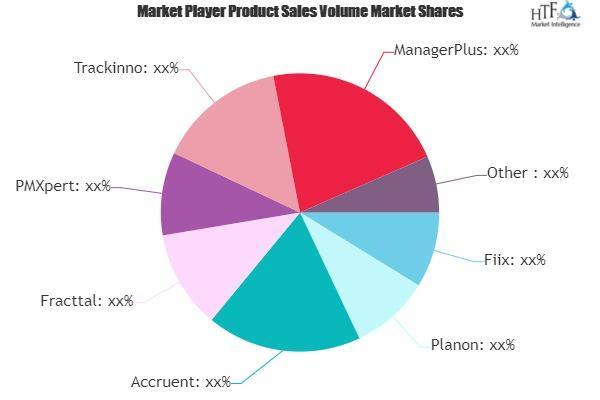 Asset & Maintenance Management Software Market