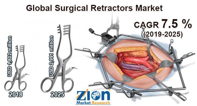 Global Surgical Retractors Market Size | COVID-19 Impact