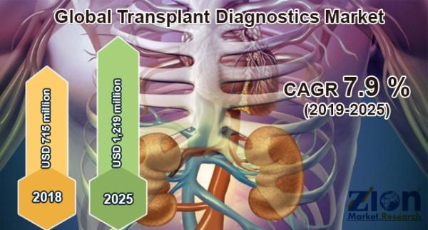 Global Transplant Diagnostics Market To Rise Significantly -