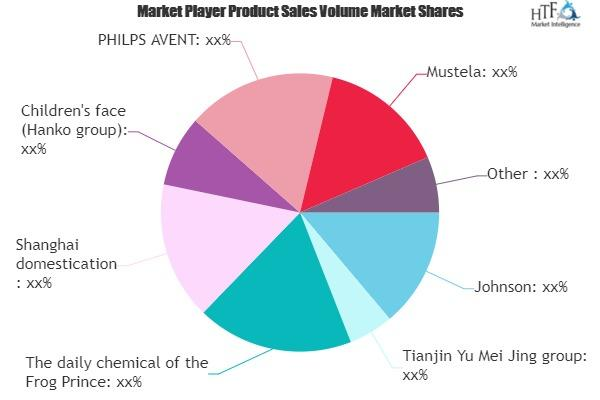 Baby skin care products Market