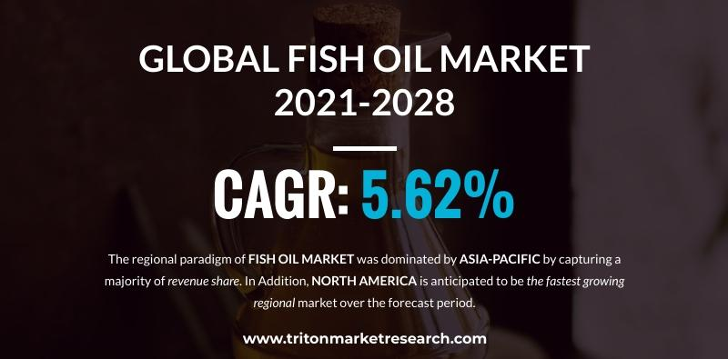 Global Fish Oil Market